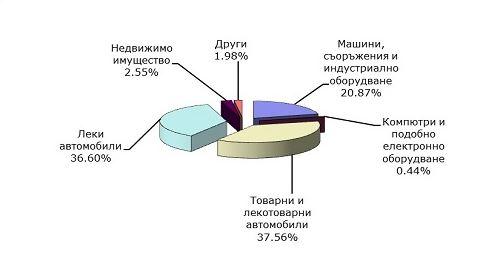 Лизингови пазари