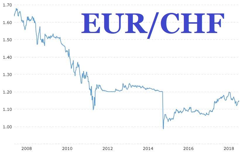 Опасности свързани с лизинга - валутен риск