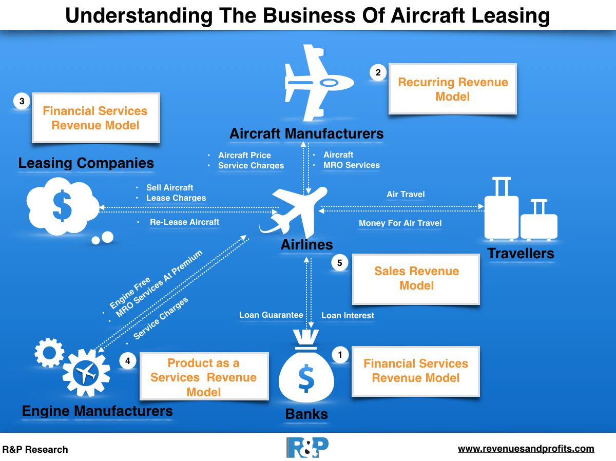 видове лизинг - лизинг на самолети